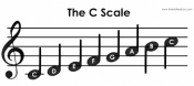 Misc Scales (Toonladders of - reeksen) - G Minor (Bass tab)